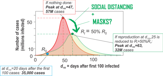 """FIGURE 1. """"Flattening the curve"""". Effect of mitigating interventions that would decrease the initial reproduction rate R0 by 50% when implemented at day 25. Red curve is the course of numbers of infected individuals (""""case"""") without intervention. Green curve reflects the changed (""""flattened"""") curve after intervention. Day 0 (March 3, 2020) is the time at which 100 cases of infections were confirmed (d100 = 0). The model is only for illustration and was performed in the SEIR-model simulator (http://gabgoh.github.io/COVID/index.html). The non-intervention model was fitted to these data points: a time period of twenty days in which the number of cases in the United States has risen from 100 (d100=0) to 35,000 (d100=20). Standard parameters were used (population size 330 M, Tinc=5.2 days, Tinf = 3.0 days but with the rather high value R0=5.6 in order to achieve the observed rate of increase of case numbers in the U.S. The curves are redrawn not to scale."""