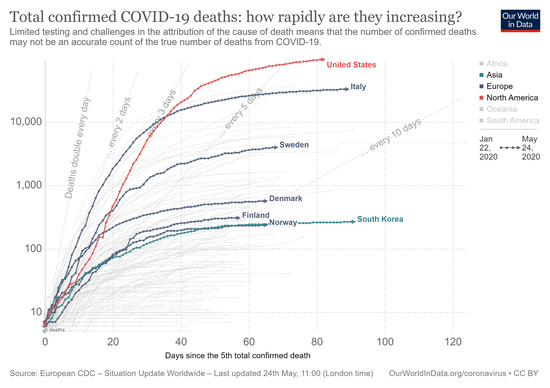 covid-confirmed-deaths-since-5th-death.png