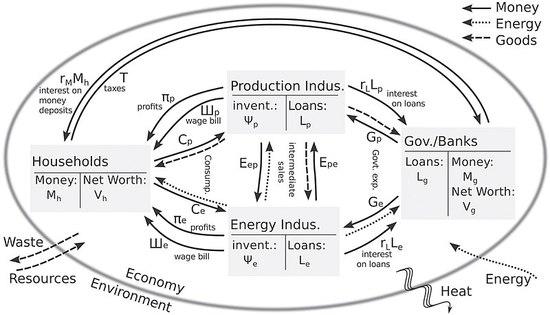 800px-Njp506747f1_hr-stock-flow-consistent-ecological-model1.jpg