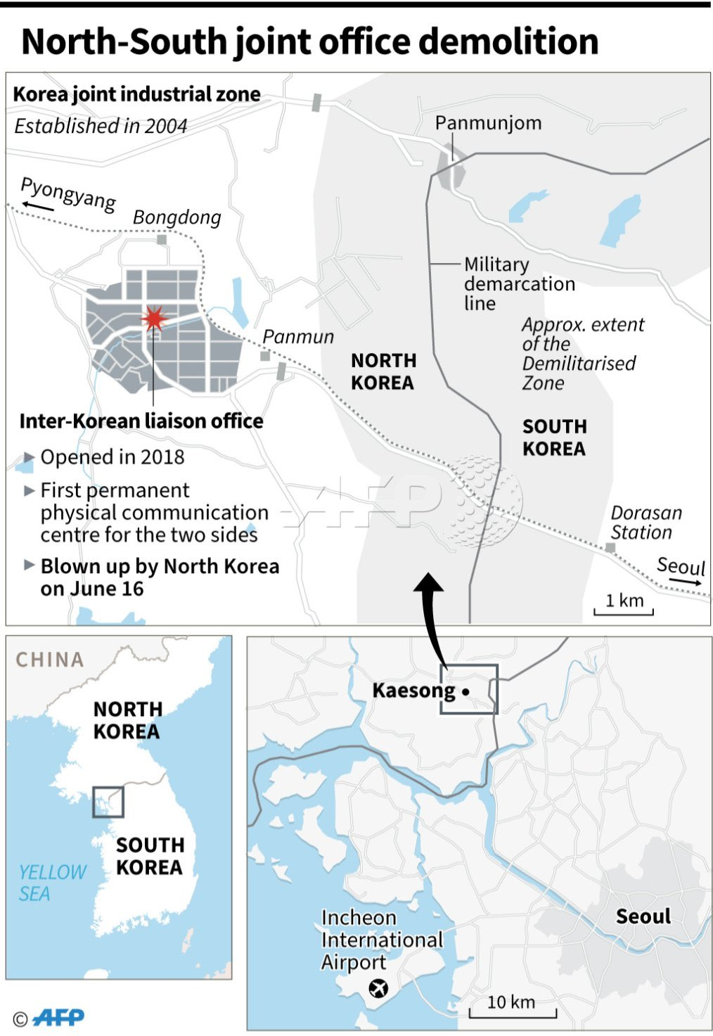 , North Korea blows up inter-Korean liaison office building. The Trump Bromance is over, The Politicus