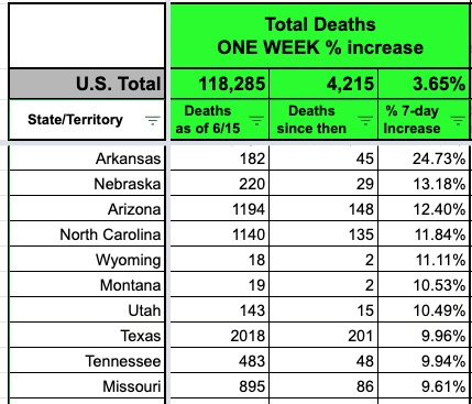 , US still leads in COVID deaths, as Trump slows testing, visits Arizona today, The Politicus