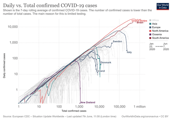 covid-daily-vs-total-cases.png