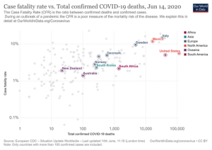 deaths-covid-19-vs-case-fatality-rate.png