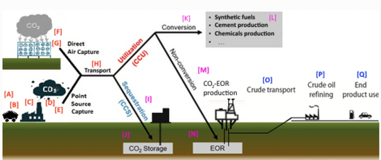 Full life cycle. Pathways associated with industrial carbon removal (ICR). (Image elaborated from Wikipedia entry on carbon capture and utilization and from Stewart and Haszeldine 2014.)