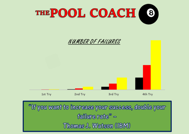 From Failure to Success in Pool
