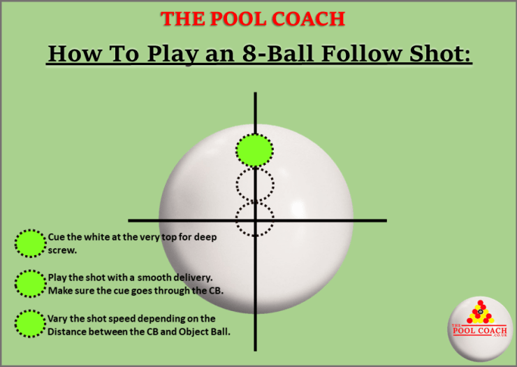 Where to hit the white ball for follow/run-through shot.