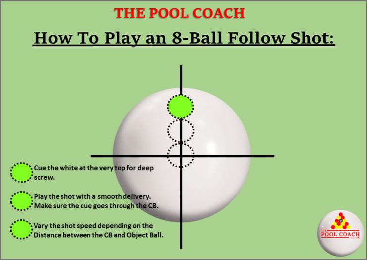 Where to hit the white ball for follow/run-through shot.