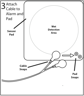 Wet-Detective bed pad alarm graphic showing cable snaps and connection to mattress pad.