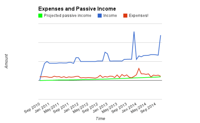 November 2014 - Income, expenses, PPI