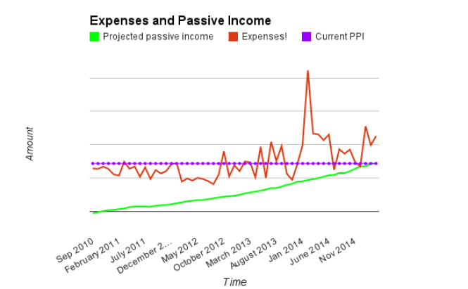 Expenses, PPI March 2015