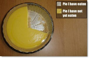 Not a Google Drive pie chart (but still delicious!)