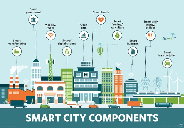 Smart City and Open Data - DEV Community