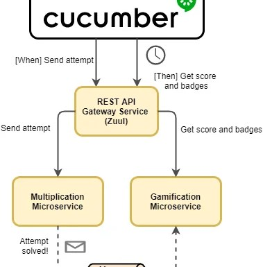 E2E Tests with Cucumber