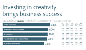 Investing in Creativity brings business success
