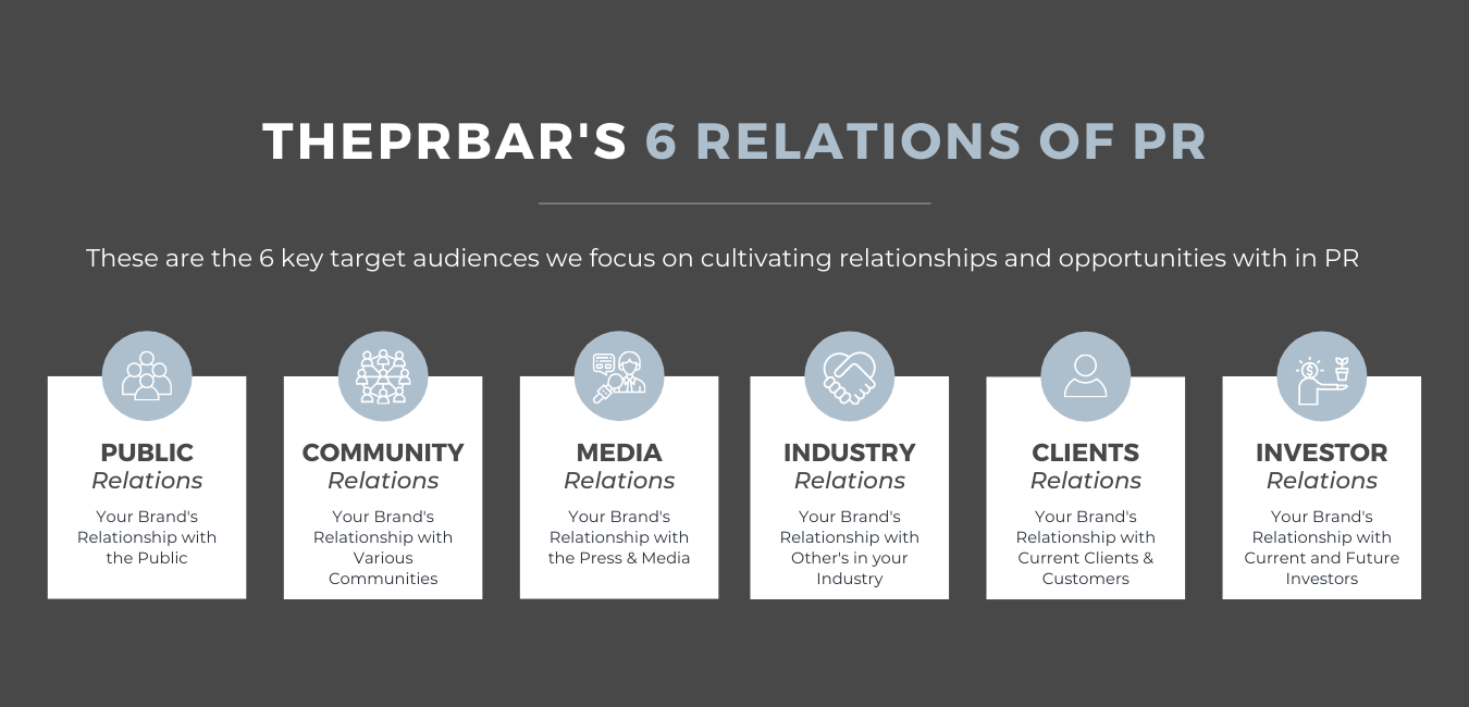 The 6 Relations of PR