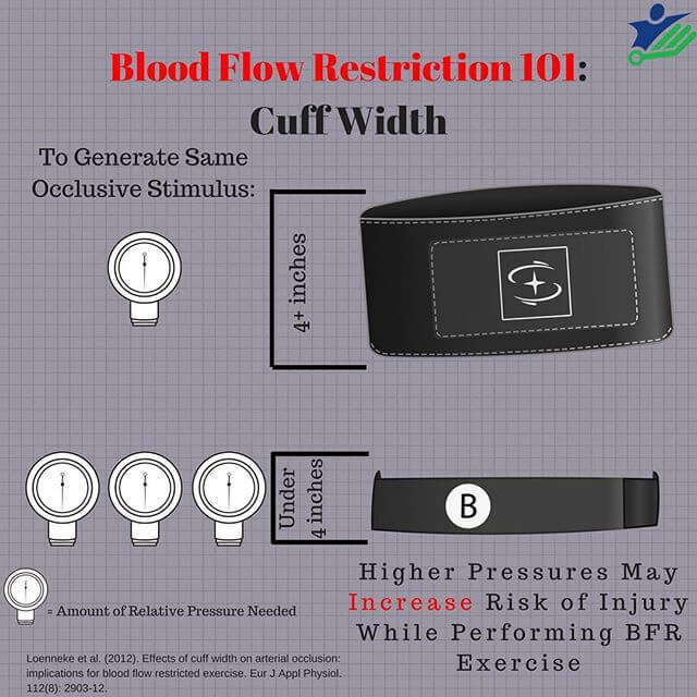 blood flow restriction cuff width