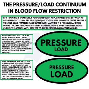 pressure load continuum blood flow restriction training the prehab guys