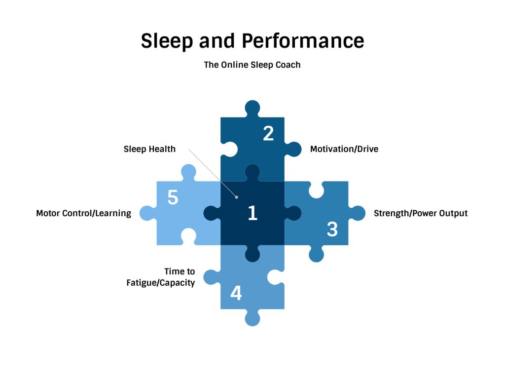sleep and performance the prehab guys