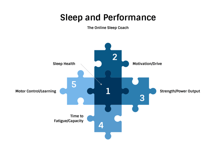 sleep and performance the prehab guys