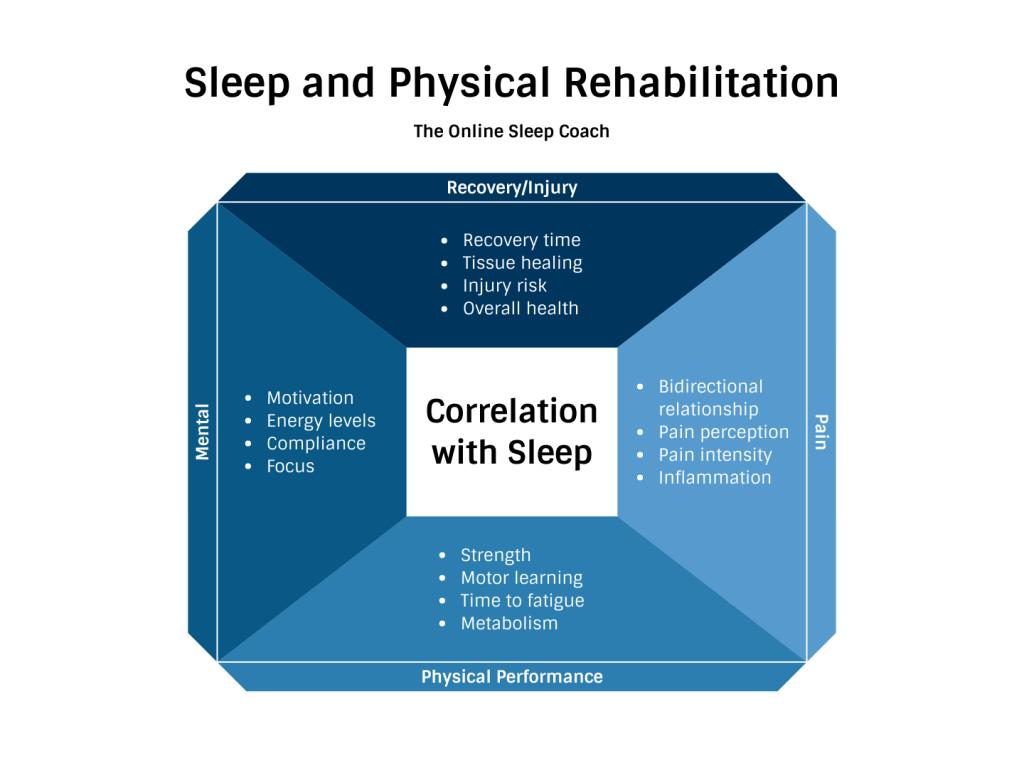 sleep and rehab the prehab guys