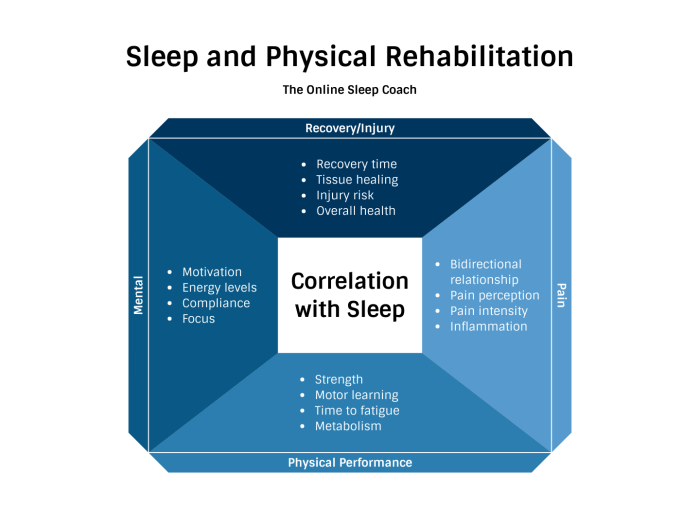 sleep and rehab the prehab guys