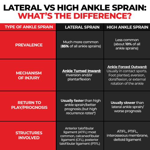 lateral versus high ankle sprains the prehab guys