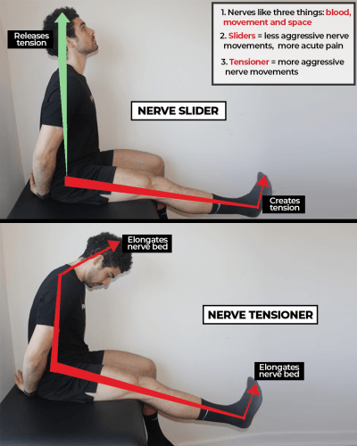 sliders versus tensioners how to relieve nerve pain the prehab guys