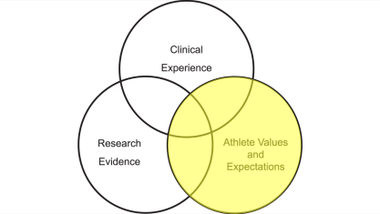 athlete values expectations massage and recovery the prehab guys