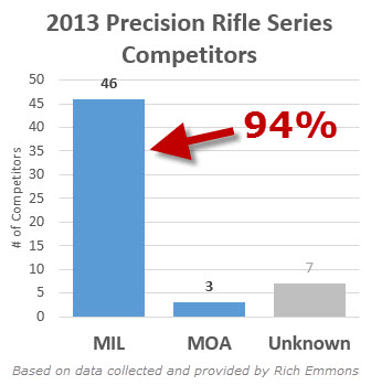 When the military standardizes particular ammo calibers, the civilian world usually catches on. Although it was not made as a military round, the 6.5 Creedmoor chambering suddenly becomes very popular in the long-range shooting community and thus the quest for the perfect 6.5 Creedmoor Scope gained considerable interest among competition shooters and hunters.