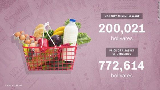 Cost of food in Venezuela