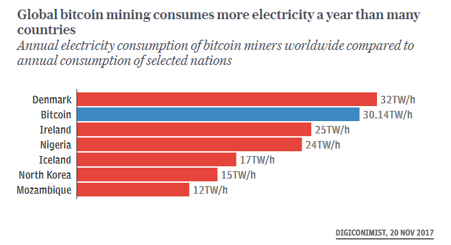 bitcoin mining unsustainable