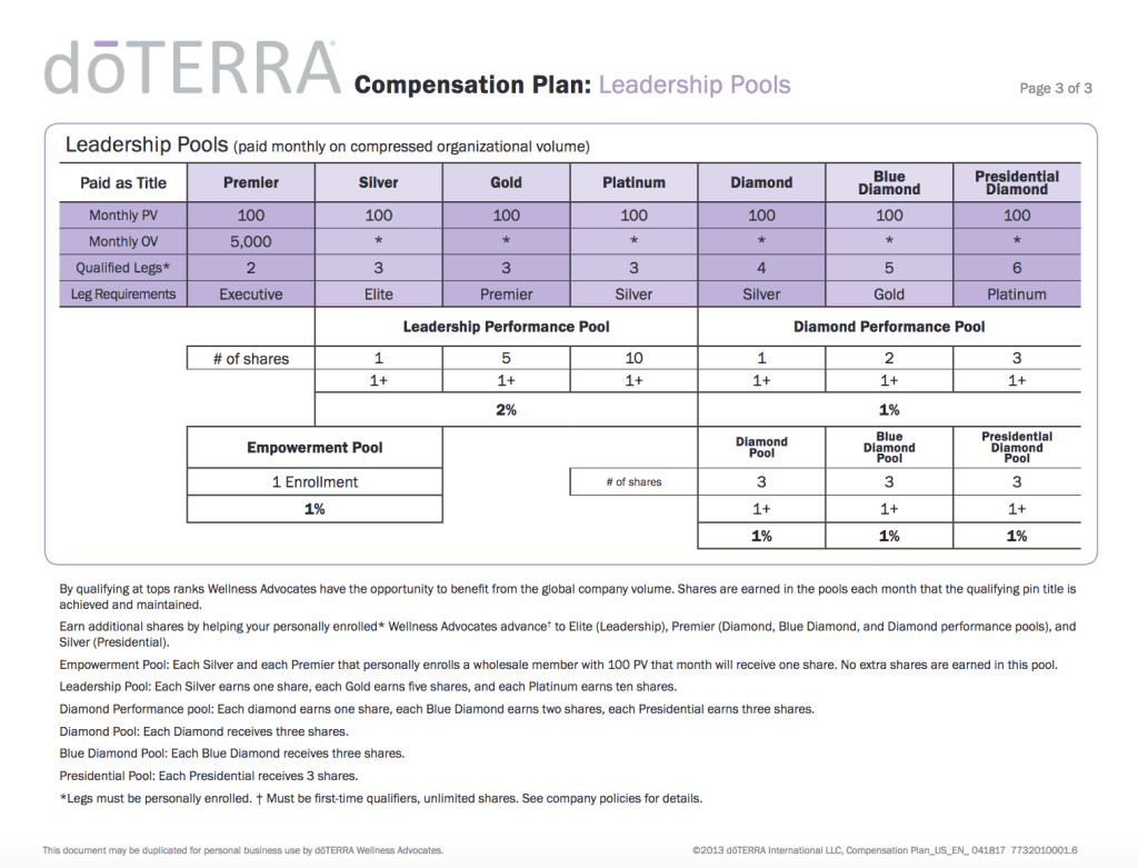 doterra compensation plan leadership pools