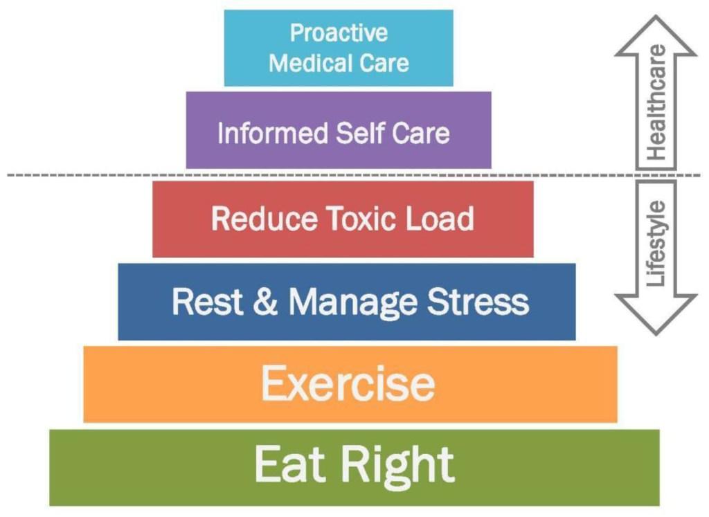 doterra health pyramid dr hill daily routine