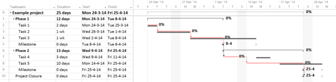A Tracking Gantt view of a Schedule.