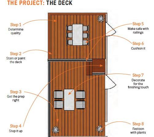 Reno Focus: The Deck