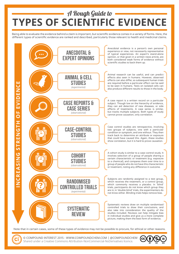 A-Rough-Guide-to-Types-of-Scientific-Evidence-724x1024