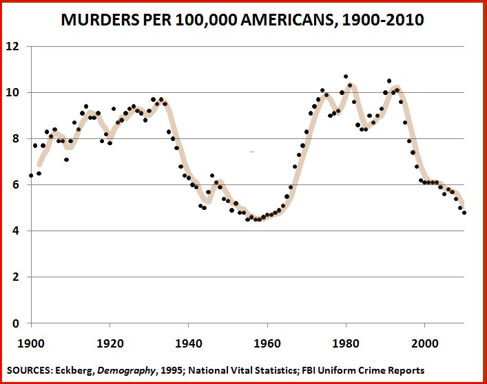 https://i1.wp.com/thepublicintellectual.org/wp-content/uploads/2011/03/Homicides-1900-2010-2.jpg