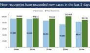 कोरोना संक्रमण से रिकवर होने वाले लोगों की संख्या नए मामले से अधिक