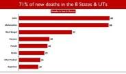 देश मे पिछले 24 घंटों में मृत्यु के 496 मामलों में से 70.97 प्रतिशत मामला आठ राज्यों से