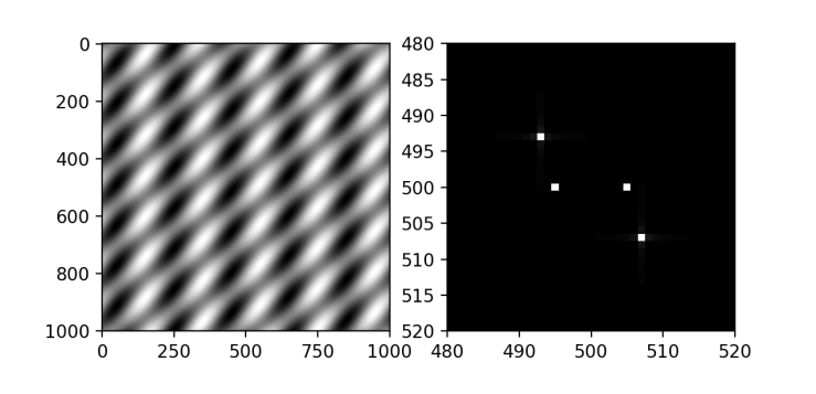 2D Fourier transform in Python of two superimposed sinusoidal gratings