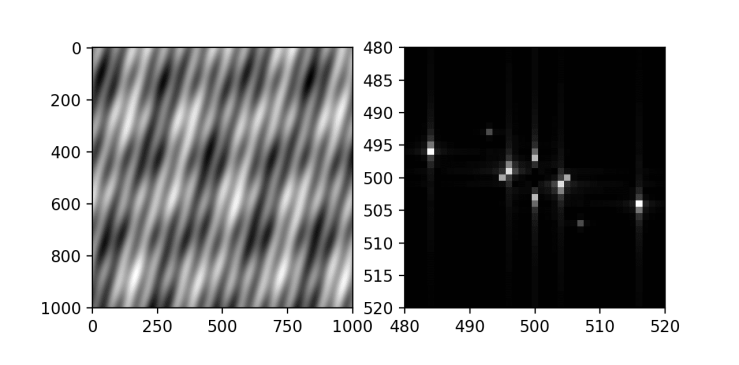 2D Fourier transform of an image consisting of 5 different sinusoidal gratings using Python