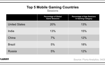 Top 5 Mobile Gaming Countries