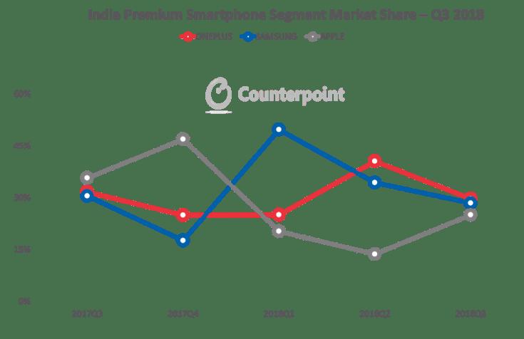 India-Premium-Smartphone-Segment-Market-Share-Q3-2018