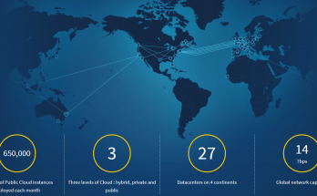 OVH Cloud Services