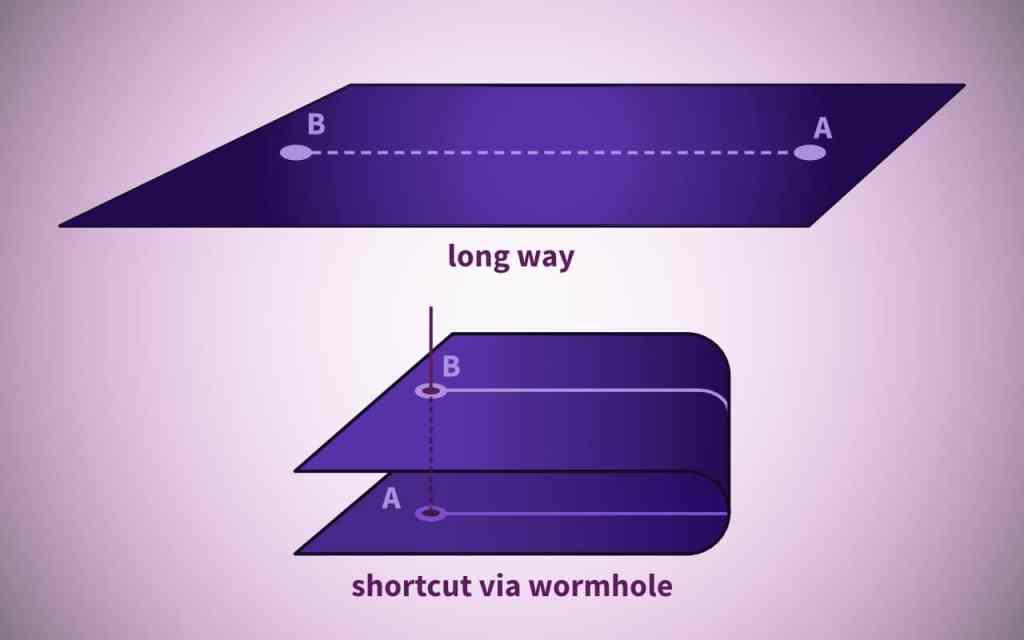 Visualization of an Einstein-Rosen bridge (wormhole)