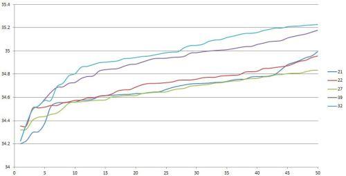 ELMS Paul Ricard 50 best sector 2 times
