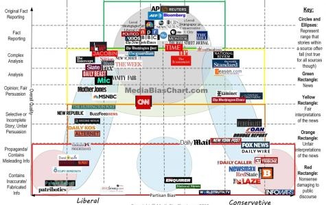 Navigating the media in the era of fake news