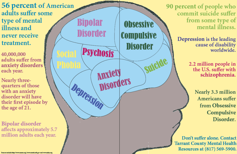 Statistics on Mental Health in America show how pervasive these problems are in our society.