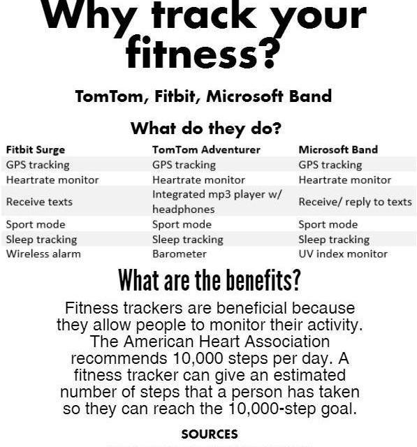 Professor, students test fitness trackers