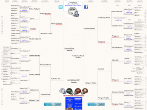 The bracket above represents Caleb Futscher's predictions for the 2013 Pennsylvania AAA football playoffs